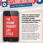 Apple and the iPhone Product Lifecycle