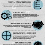 Best Practices in Enterprise Innovation