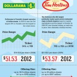 Canadian IPOs